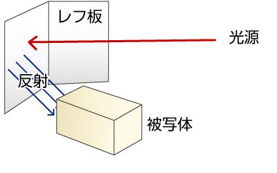 レフ板基本配置