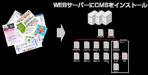 CMSで散在したコンテンツをサーバーで一元管理